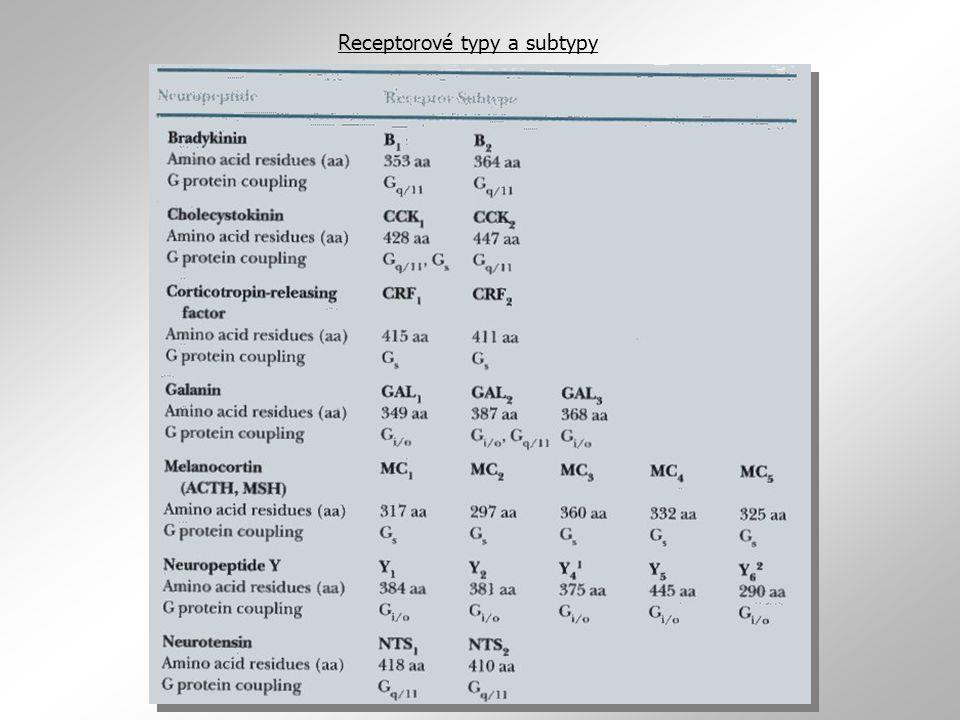 Receptorové typy a subtypy