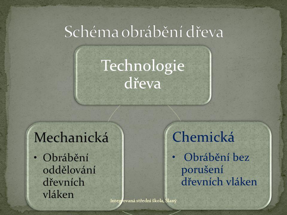 Schéma obrábění dřeva Technologie dřeva Mechanická Chemická
