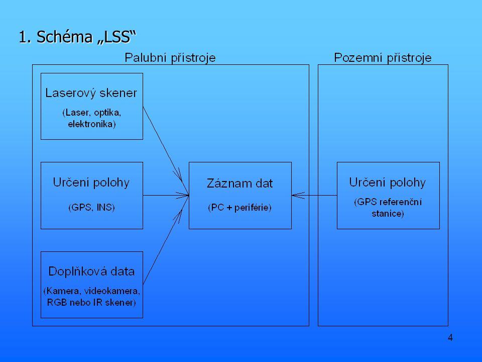 """1. Schéma """"LSS"""