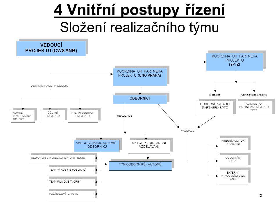 4 Vnitřní postupy řízení Složení realizačního týmu