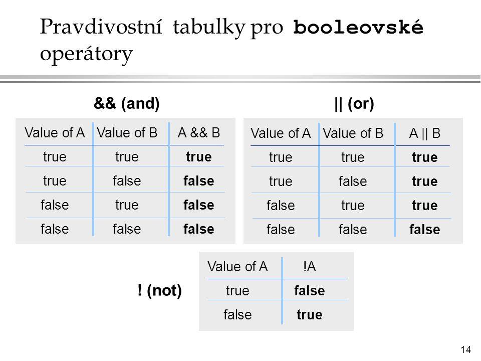 Pravdivostní tabulky pro booleovské operátory