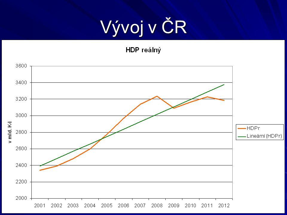 Vývoj v ČR