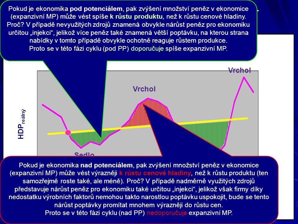 Uplatnění monetární politiky – proticyklická opatření