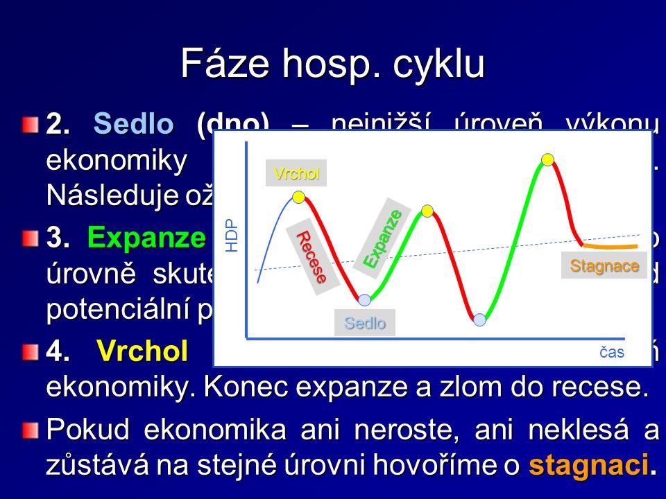 """Fáze hosp. cyklu 2. Sedlo (dno) – nejnižší úroveň výkonu ekonomiky završující (ukončující) recesi. Následuje oživení ekonomiky. """"Bod zlomu ."""