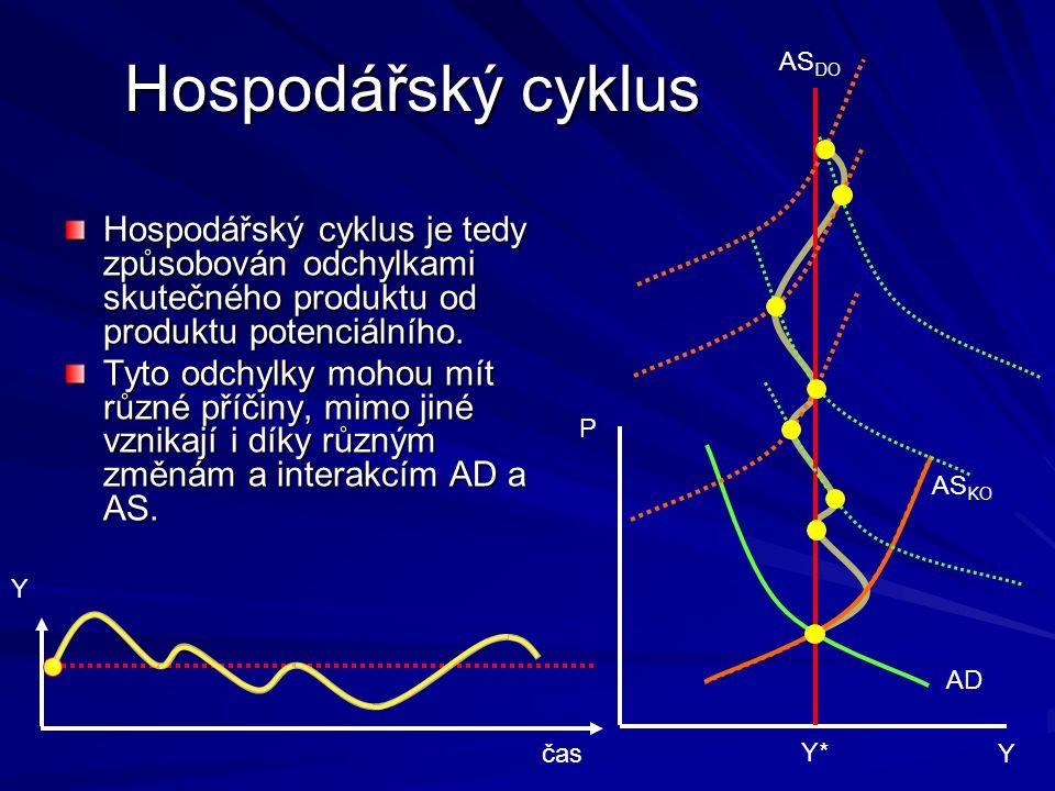 Hospodářský cyklus ASDO. Hospodářský cyklus je tedy způsobován odchylkami skutečného produktu od produktu potenciálního.