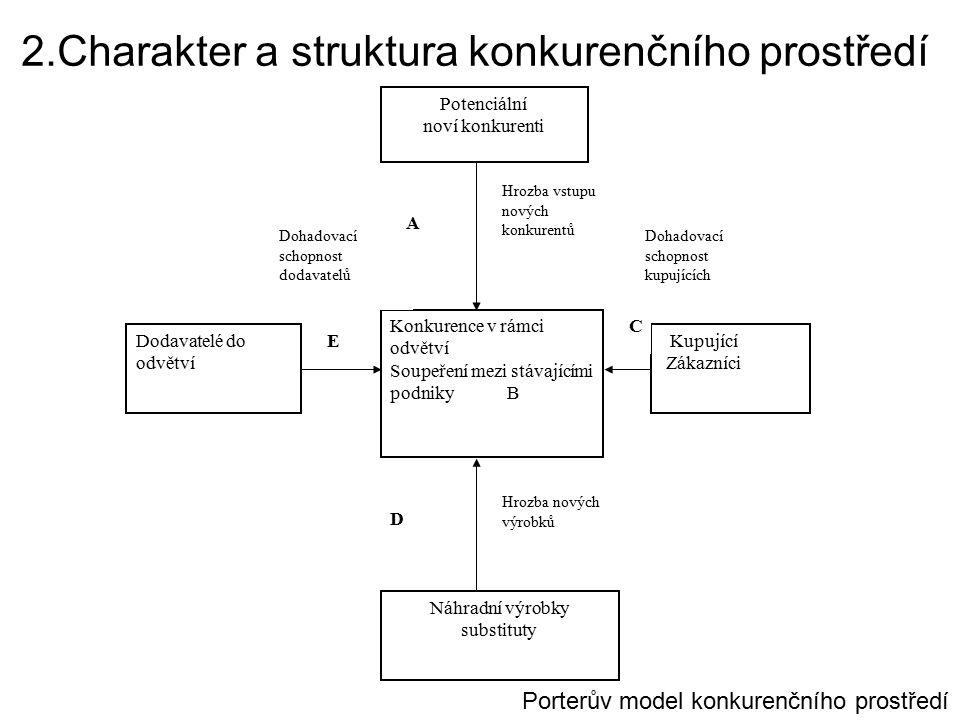2.Charakter a struktura konkurenčního prostředí