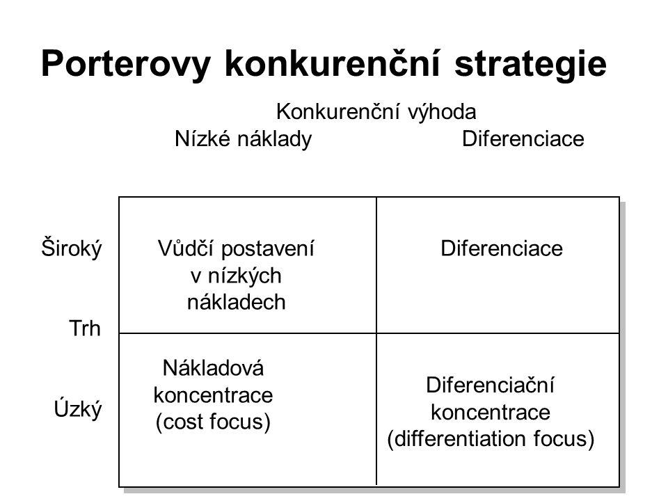 Porterovy konkurenční strategie