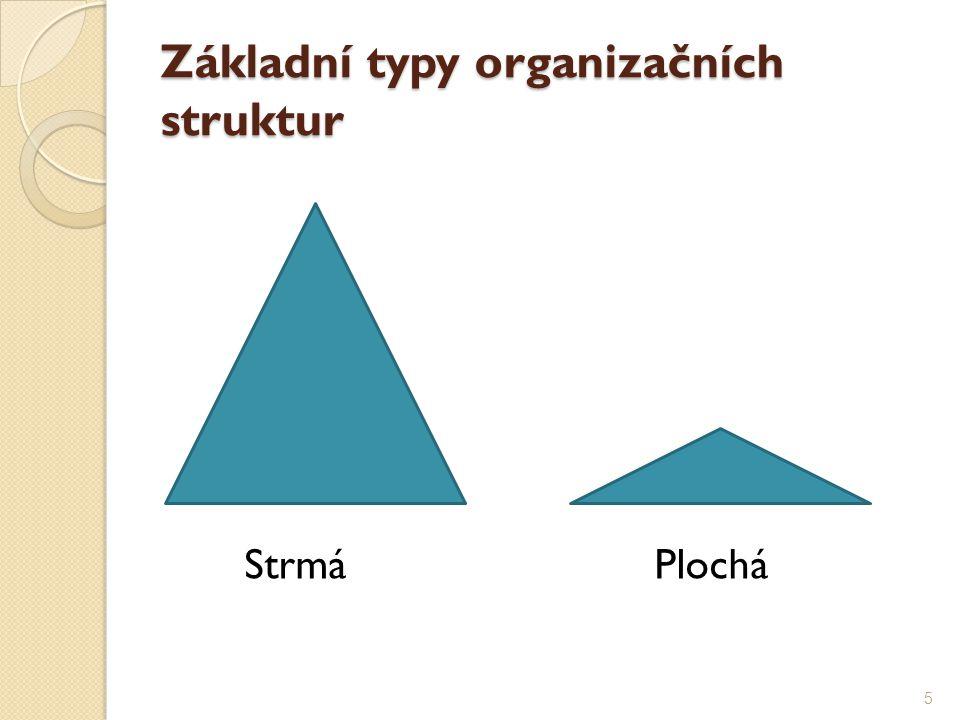 Základní typy organizačních struktur