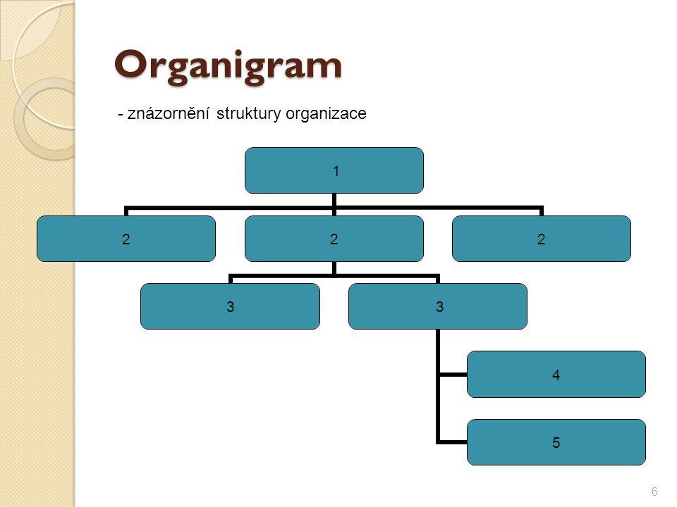 Organigram - znázornění struktury organizace