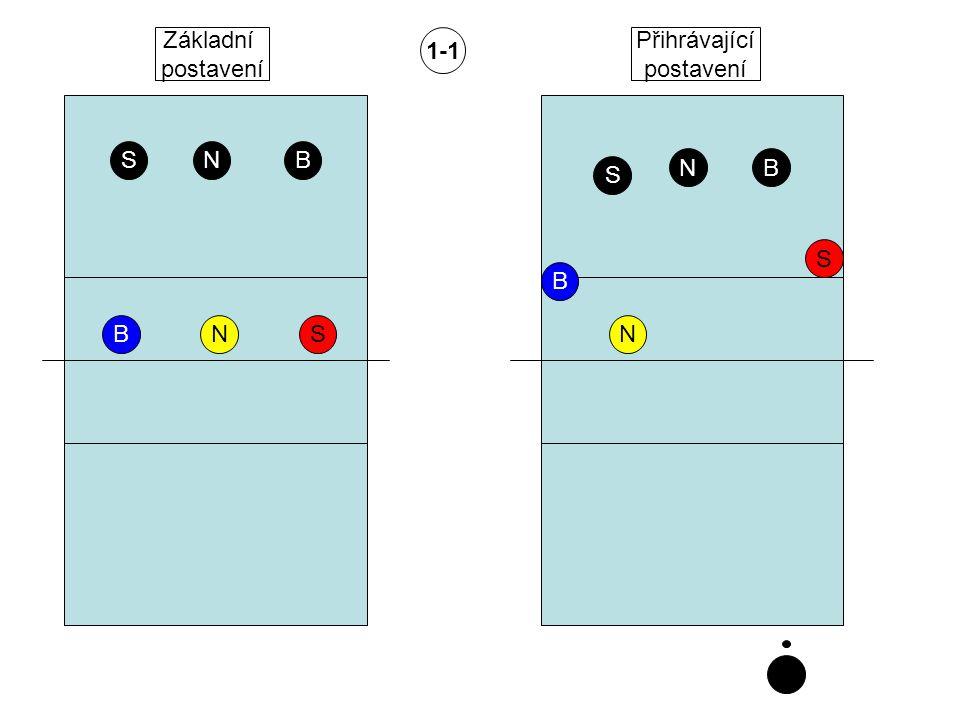 Základní postavení 1-1 Přihrávající postavení S N B N B S S B B N S N