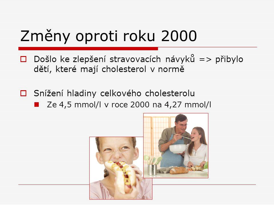 Změny oproti roku 2000 Došlo ke zlepšení stravovacích návyků => přibylo dětí, které mají cholesterol v normě.