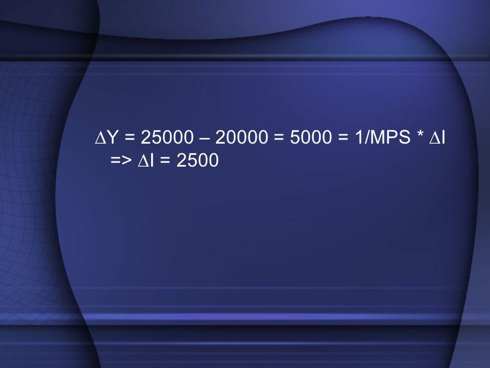 ∆Y = 25000 – 20000 = 5000 = 1/MPS * ∆I => ∆I = 2500
