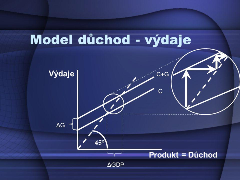 Model důchod - výdaje Výdaje C+G C ΔG 45° Produkt = Důchod ΔGDP