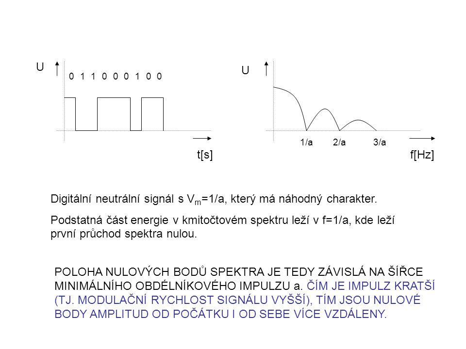 Digitální neutrální signál s Vm=1/a, který má náhodný charakter.