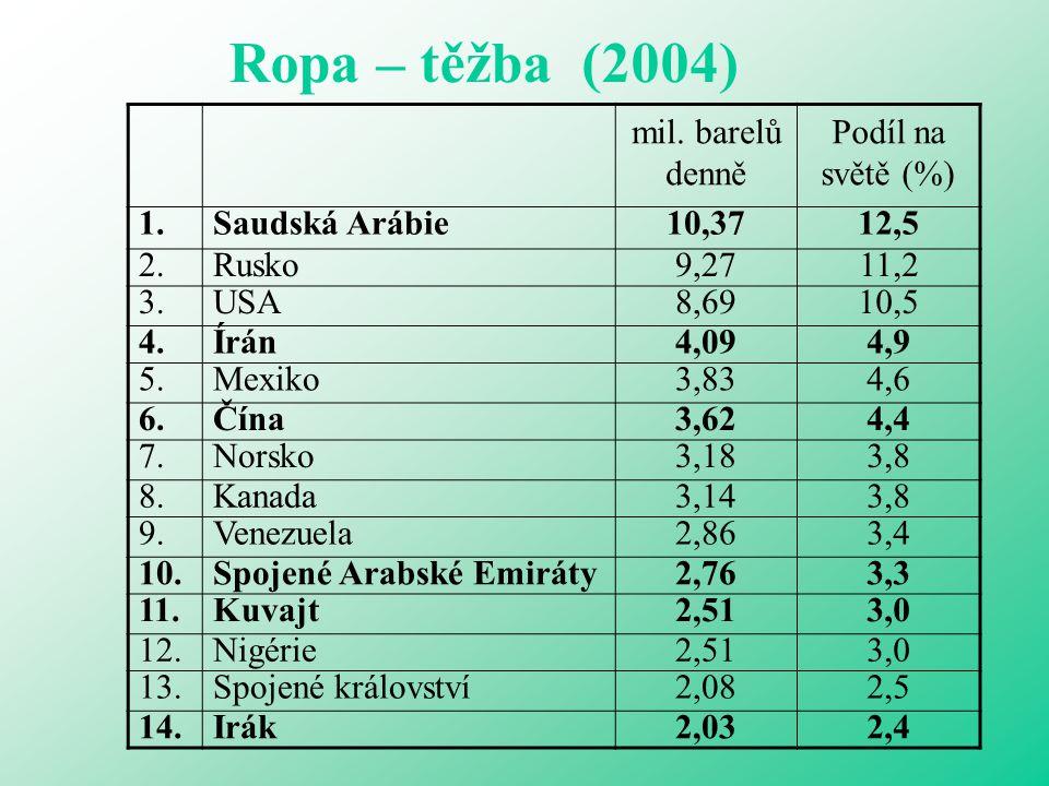 Ropa – těžba (2004) mil. barelů denně Podíl na světě (%) 1.
