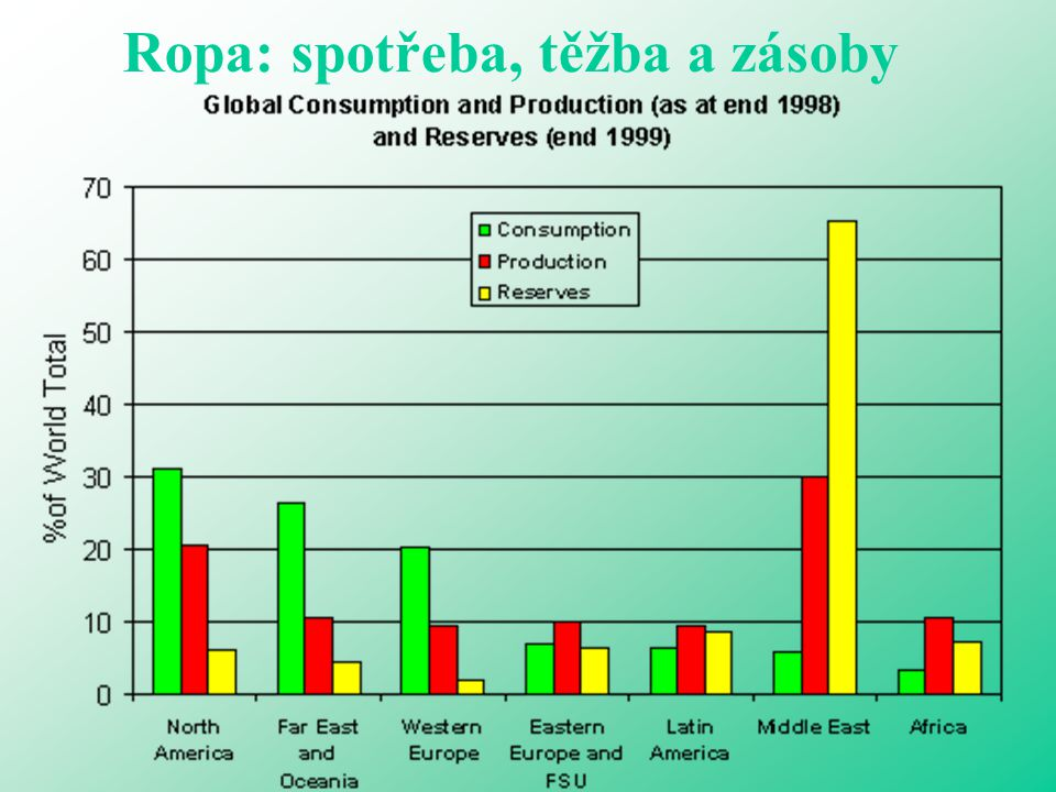 Ropa: spotřeba, těžba a zásoby