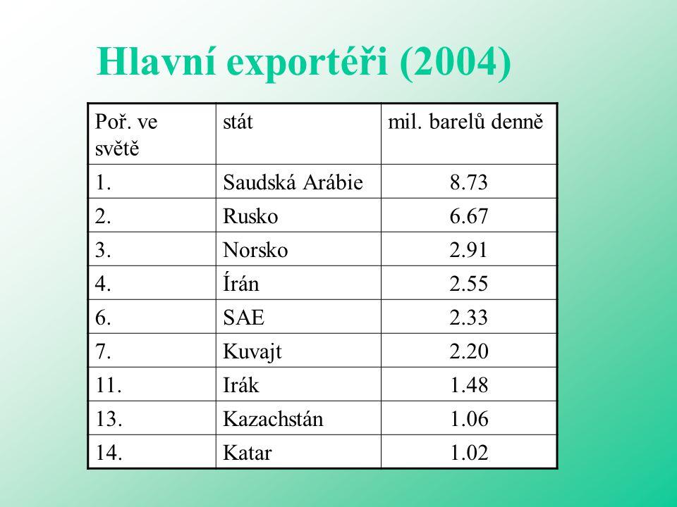 Hlavní exportéři (2004) Poř. ve světě stát mil. barelů denně 1.