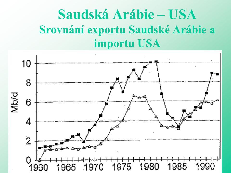 Saudská Arábie – USA Srovnání exportu Saudské Arábie a importu USA