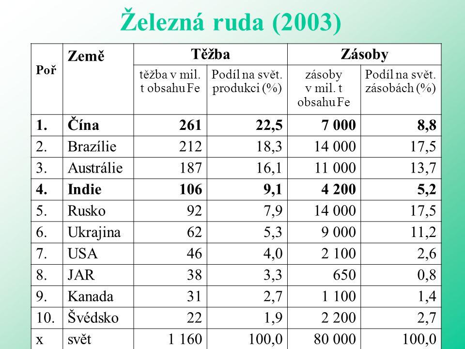 Železná ruda (2003) Země Těžba Zásoby 1. Čína 261 22,5 7 000 8,8 2.