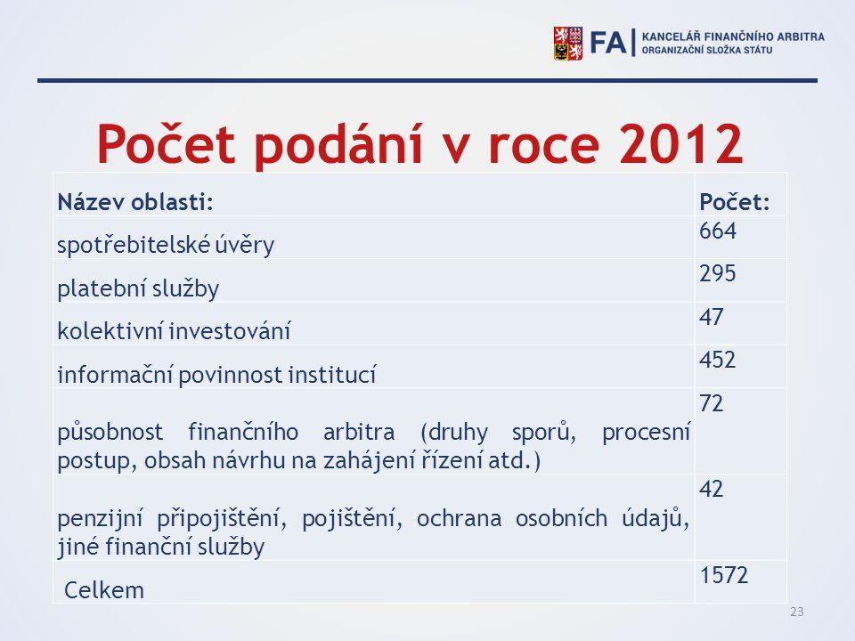 Počet podání v roce 2012 Název oblasti: Počet: spotřebitelské úvěry