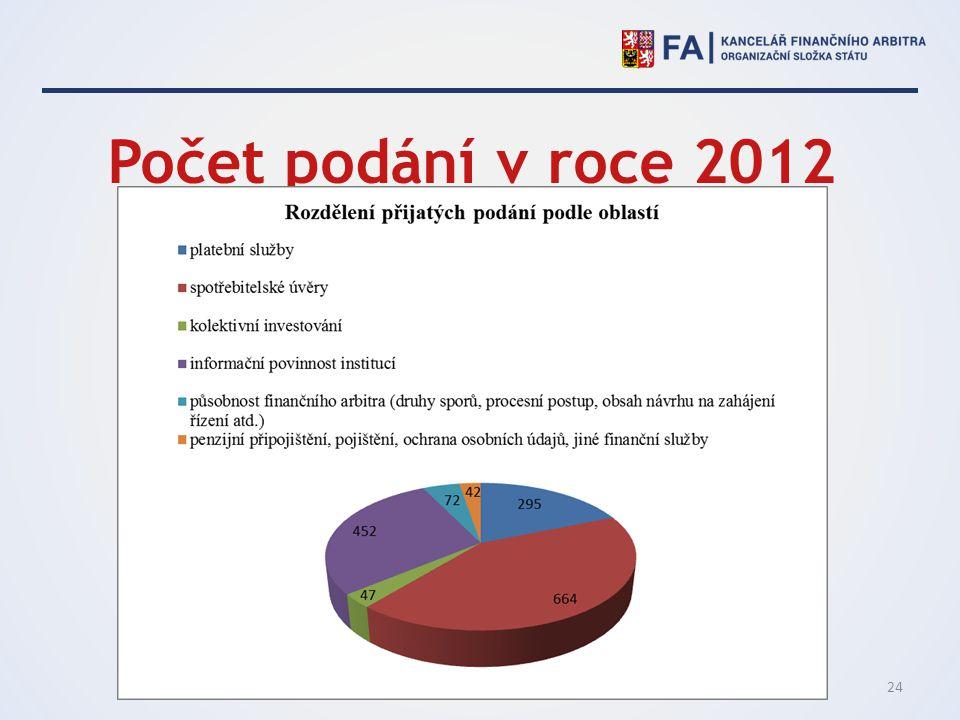 Počet podání v roce 2012