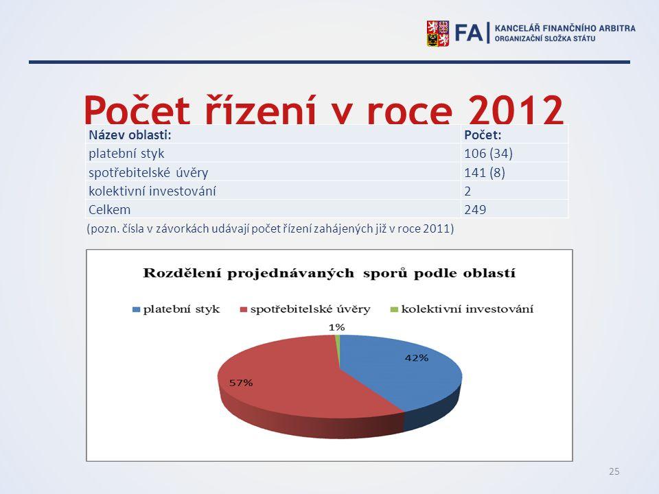Počet řízení v roce 2012 Název oblasti: Počet: platební styk 106 (34)