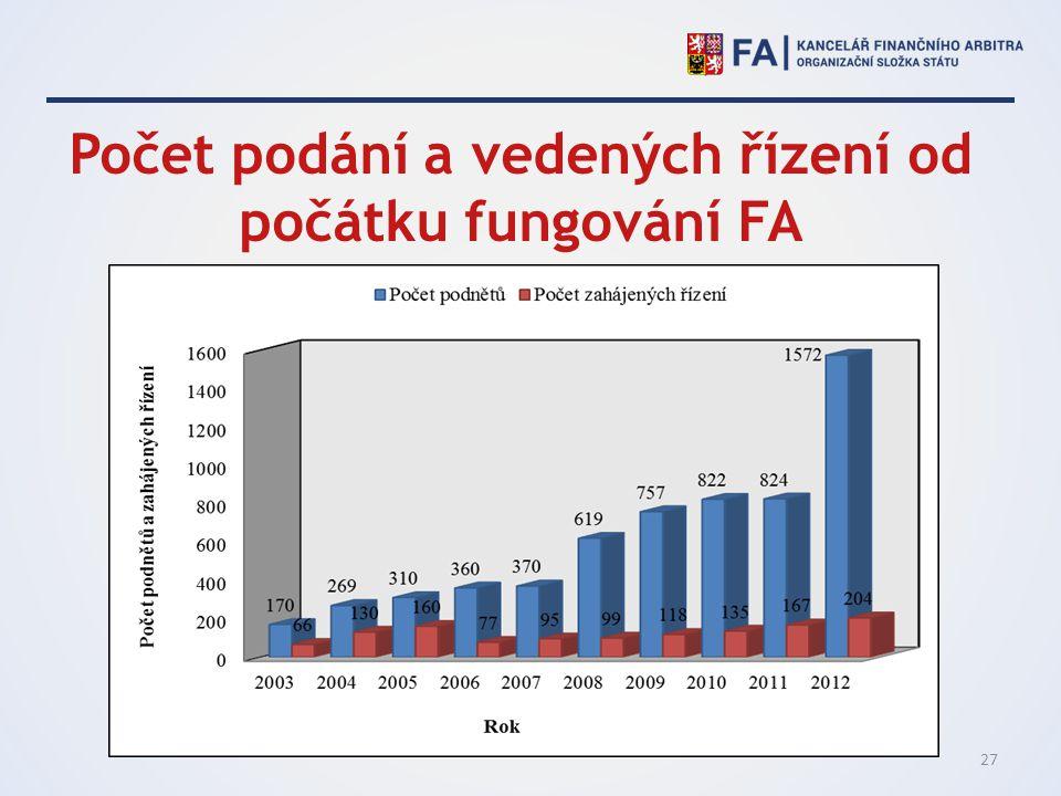 Počet podání a vedených řízení od počátku fungování FA