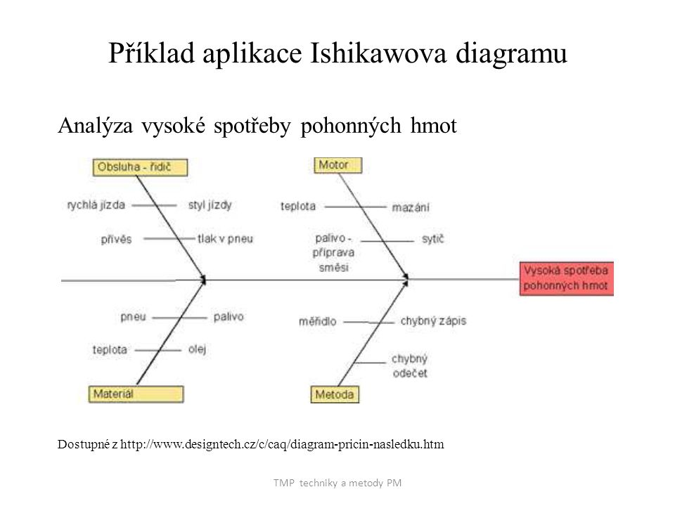 Příklad aplikace Ishikawova diagramu