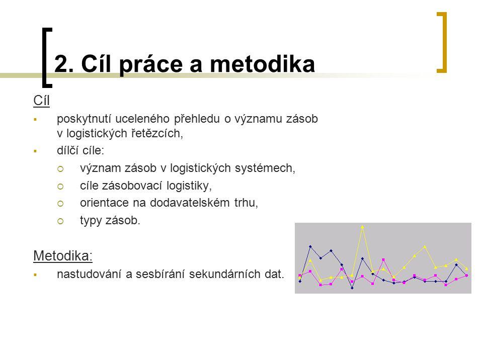2. Cíl práce a metodika Cíl Metodika: