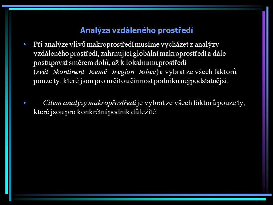 Analýza vzdáleného prostředí
