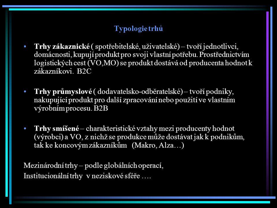 Typologie trhů