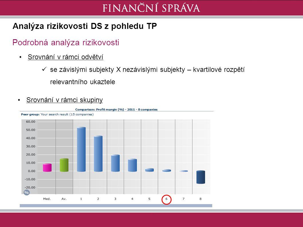 Analýza rizikovosti DS z pohledu TP