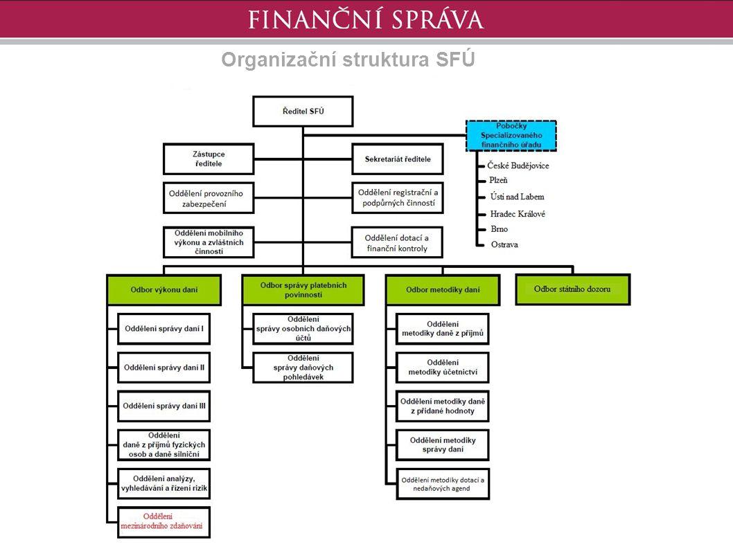 Organizační struktura SFÚ
