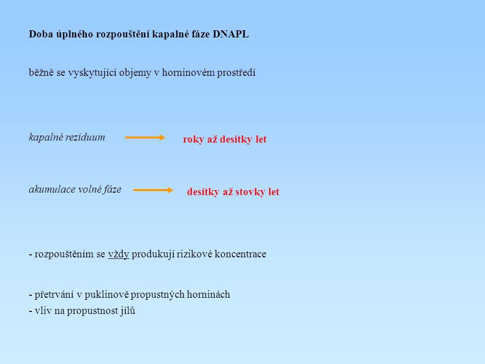 Doba úplného rozpouštění kapalné fáze DNAPL