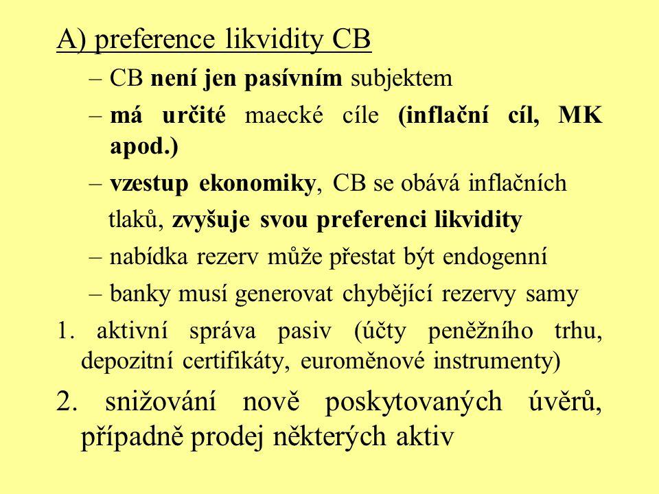 A) preference likvidity CB