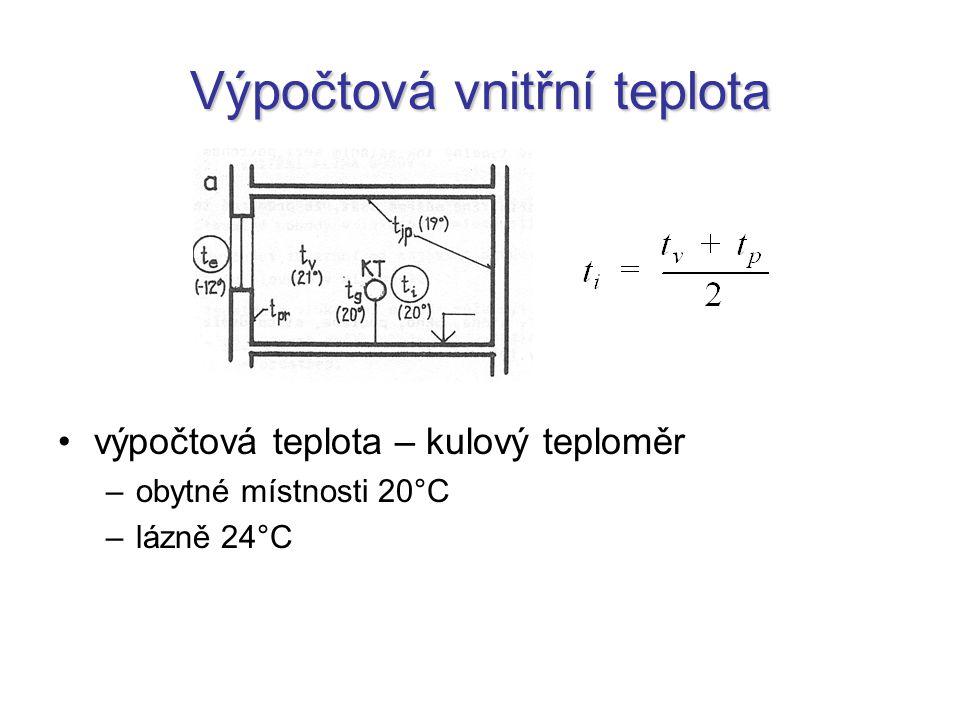 Výpočtová vnitřní teplota