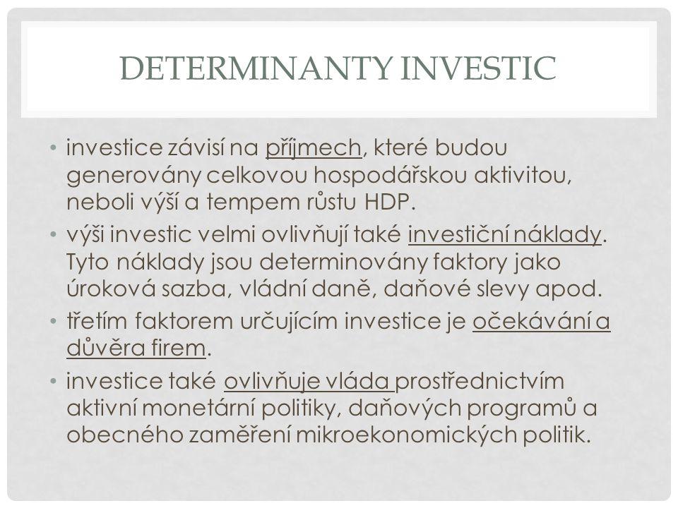 Determinanty investic