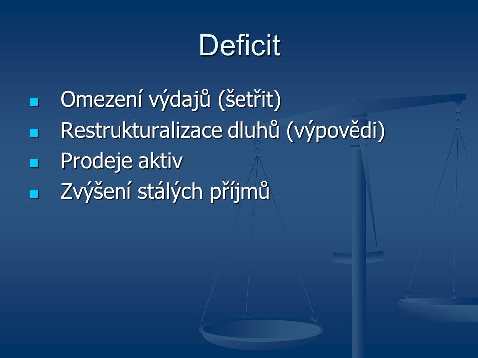 Deficit Omezení výdajů (šetřit) Restrukturalizace dluhů (výpovědi)