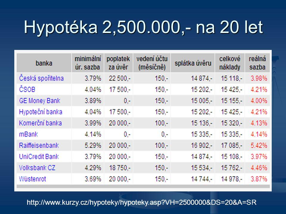 Hypotéka 2,500.000,- na 20 let http://www.kurzy.cz/hypoteky/hypoteky.asp VH=2500000&DS=20&A=SR
