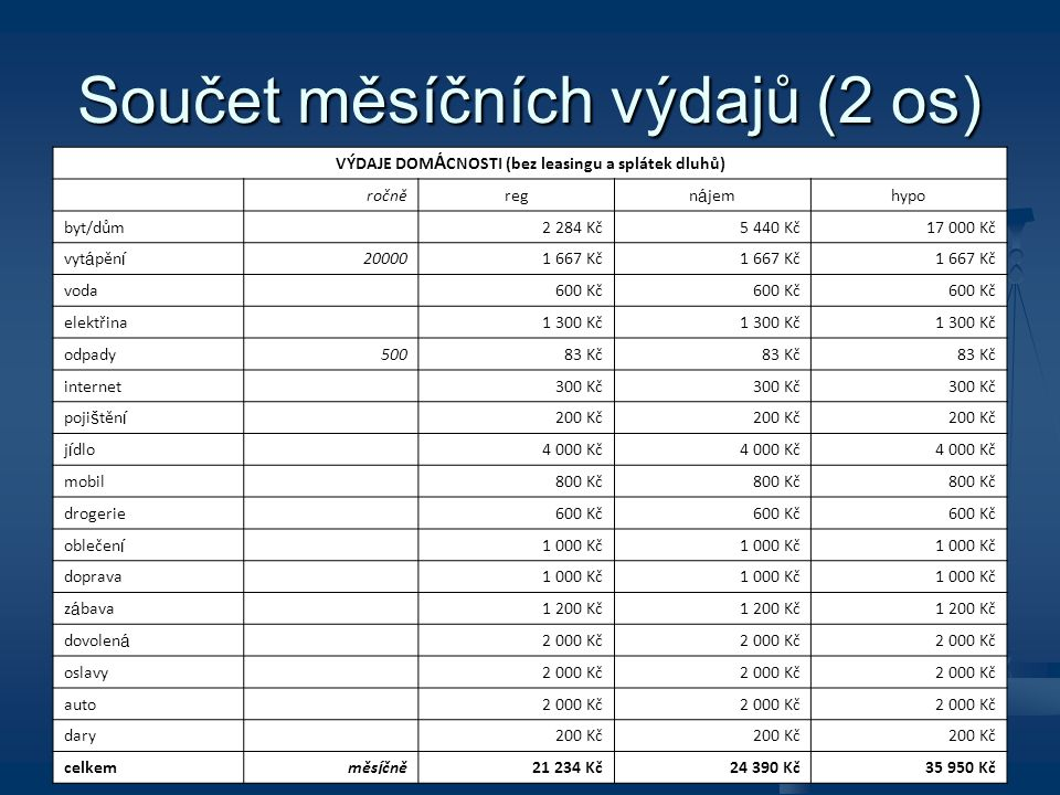 Součet měsíčních výdajů (2 os)