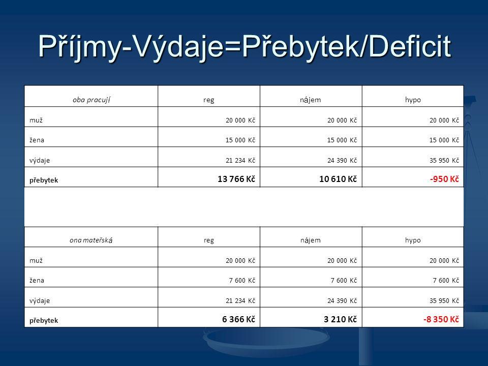 Příjmy-Výdaje=Přebytek/Deficit