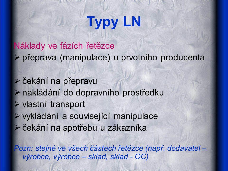 Typy LN Náklady ve fázích řetězce
