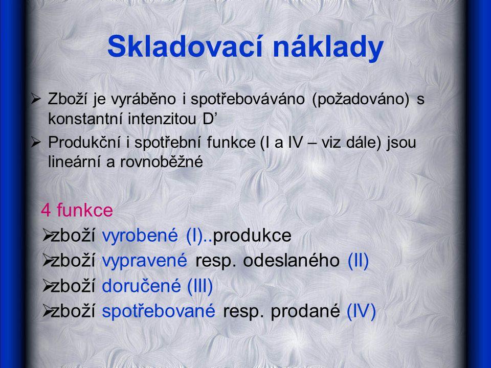 Skladovací náklady 4 funkce zboží vyrobené (I)..produkce