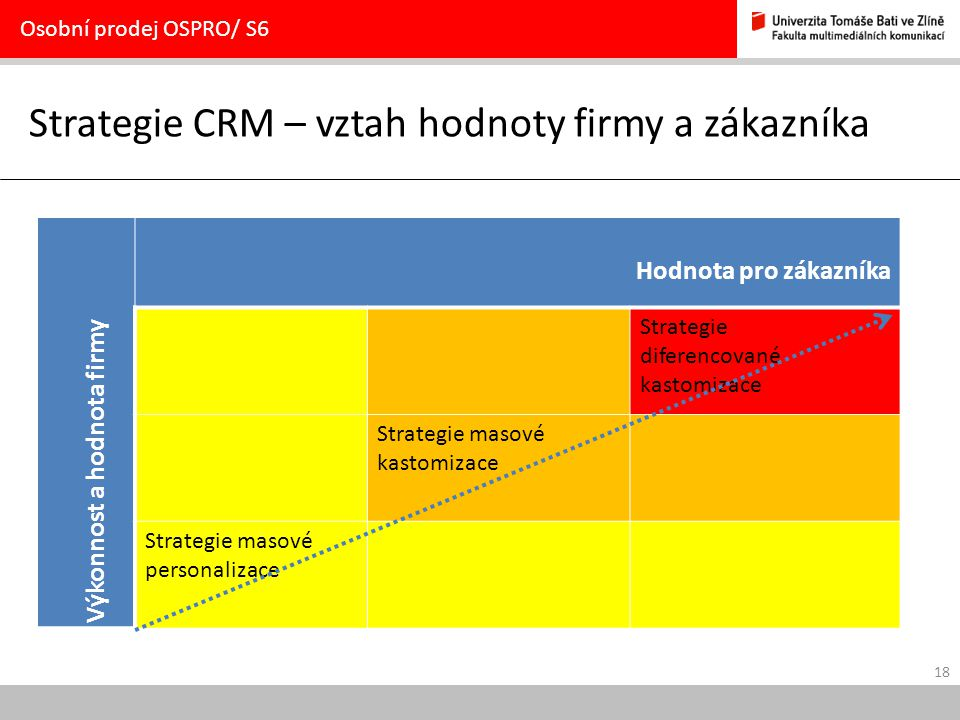 Strategie CRM – vztah hodnoty firmy a zákazníka