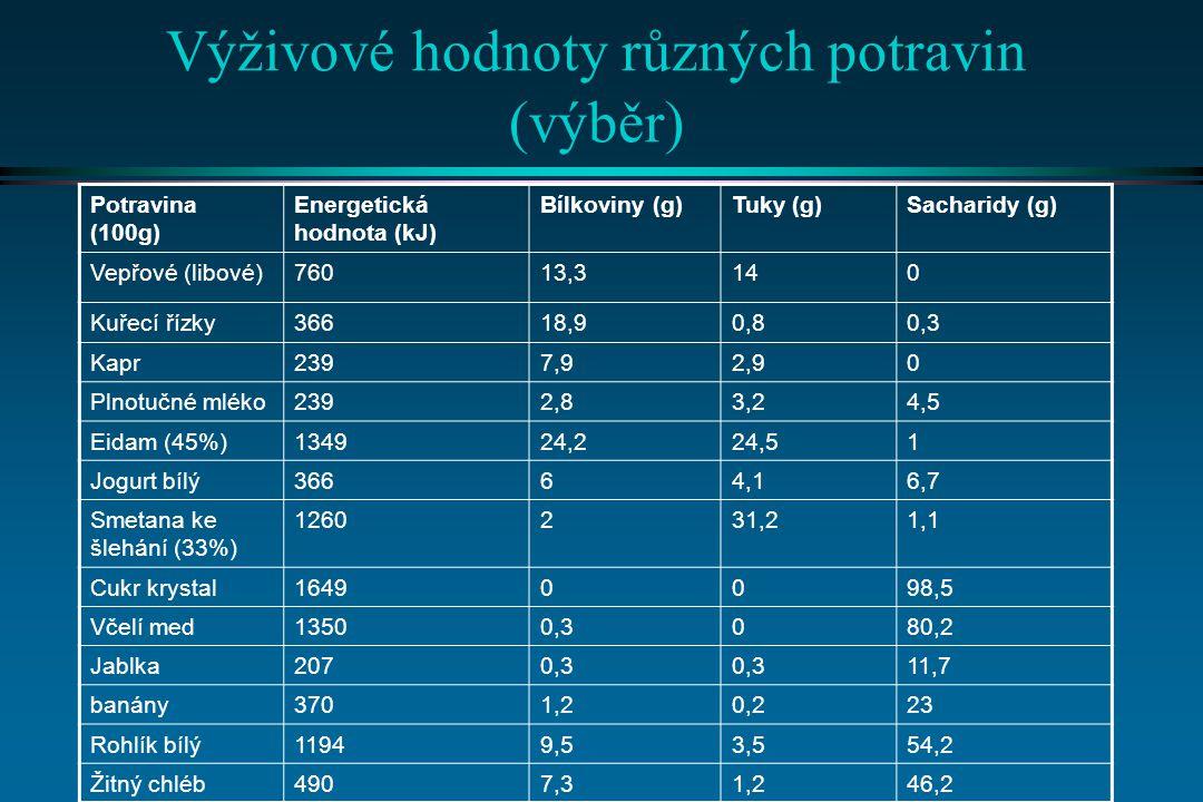 Výživové hodnoty různých potravin (výběr)