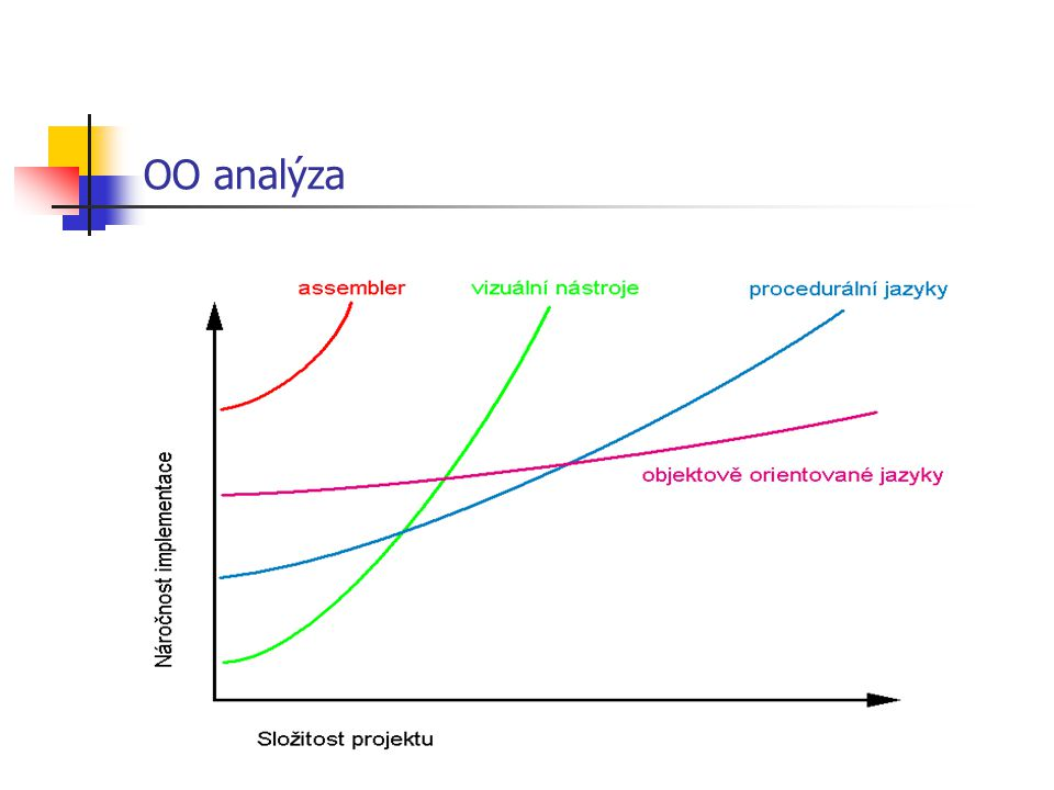 OO analýza
