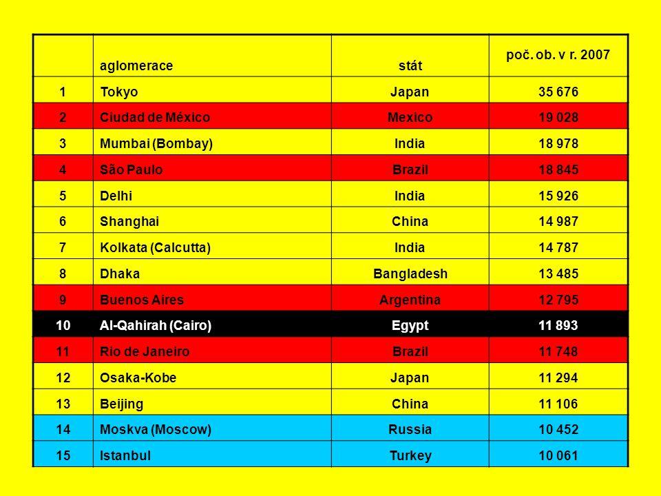 aglomerace. stát. poč. ob. v r. 2007. 1. Tokyo. Japan. 35 676. 2. Ciudad de México. Mexico.