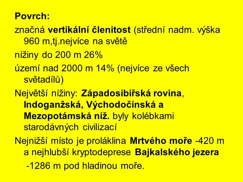 Povrch: značná vertikální členitost (střední nadm. výška 960 m,tj.nejvíce na světě. nížiny do 200 m 26%