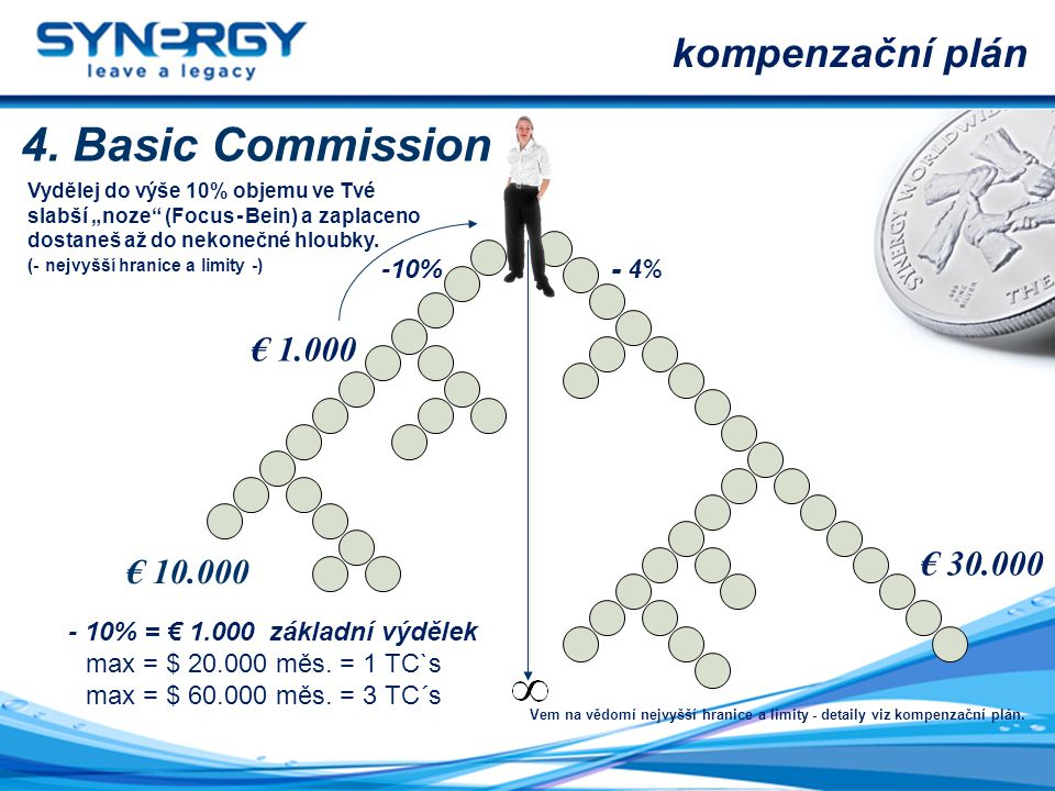 4. Basic Commission kompenzační plán € 1.000 € 30.000 € 10.000 -10%