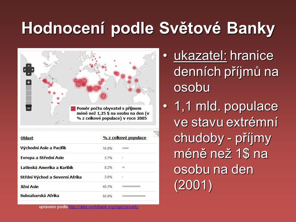 Hodnocení podle Světové Banky